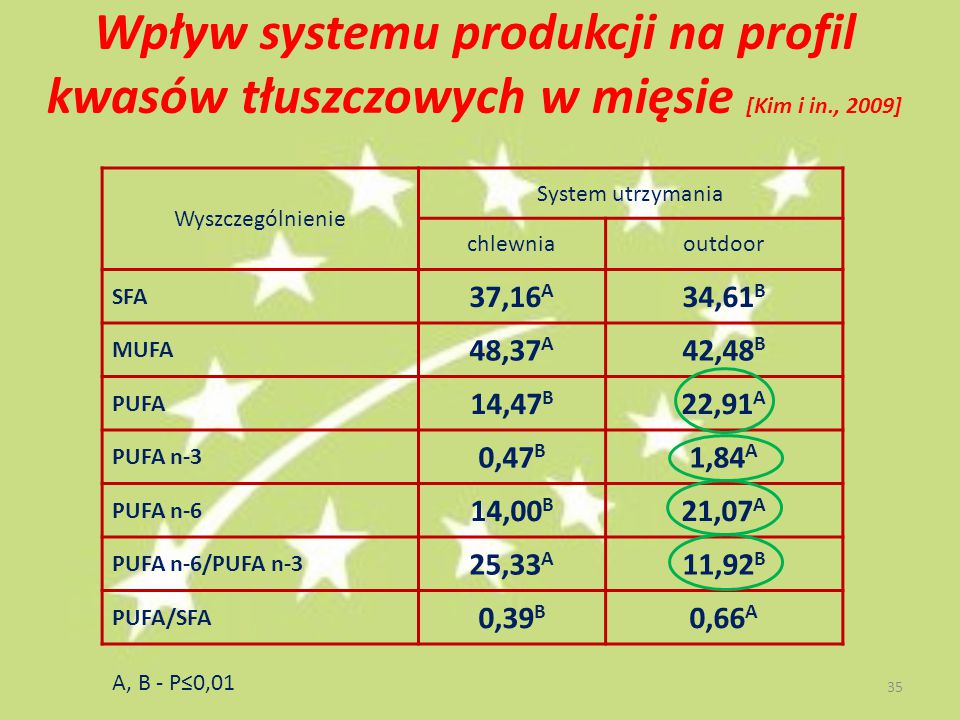Wpływ systemu produkcji na profil kwasów tłuszczowych w mięsie [Kim i in., 2009]